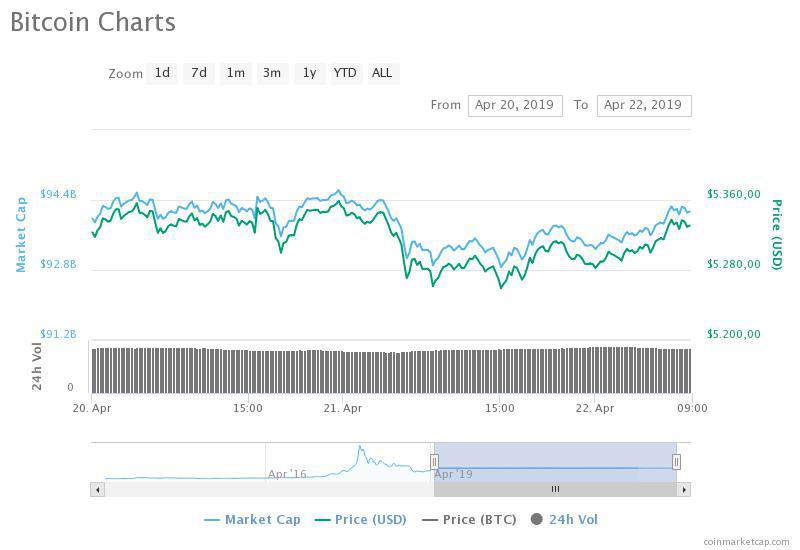 Recuperación de Bitcoin anima la semana
